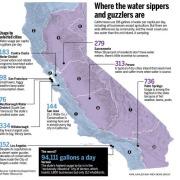 California Water Usage