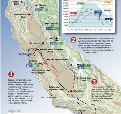 Federal water system in California