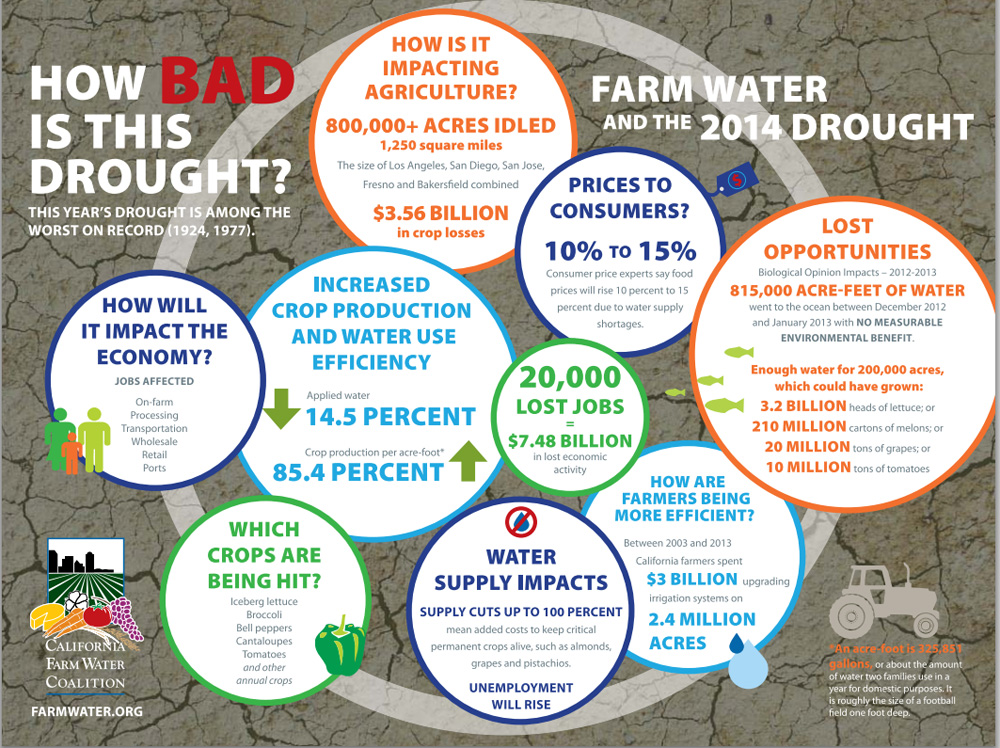 Drought Stats 2014 Chart Revised