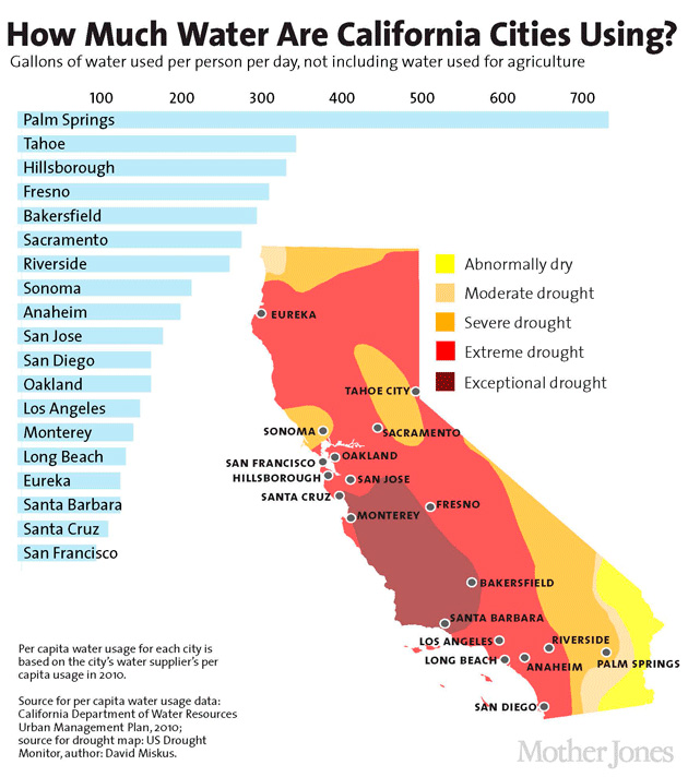 CA Cities Water Usage