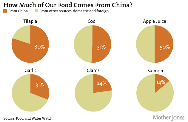How Much Food Comes From China