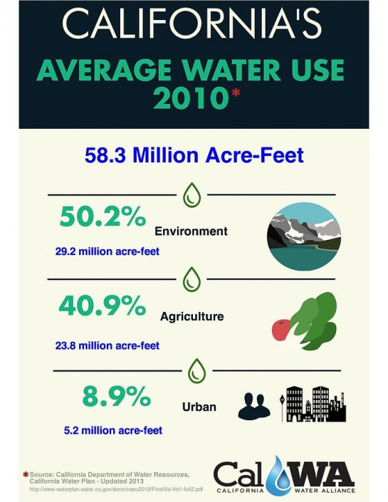CA Average Water Usage