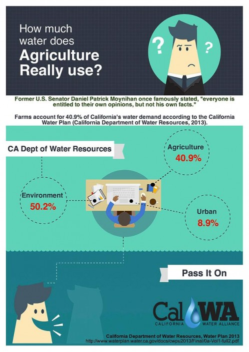 CA Water Usage Chart