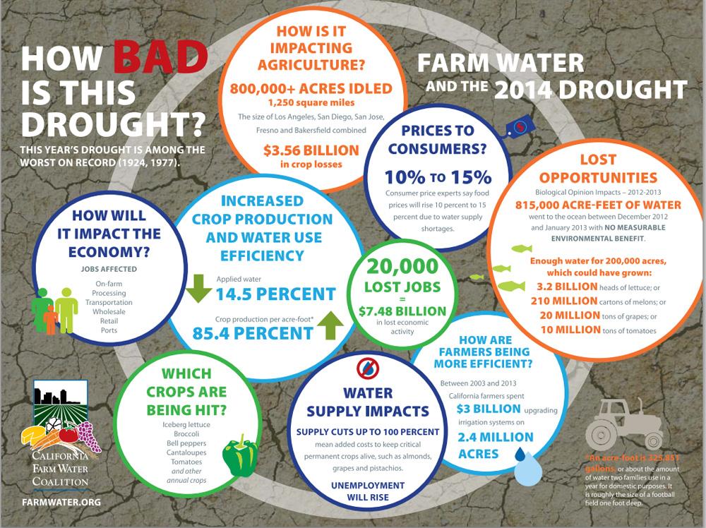 california drought facts