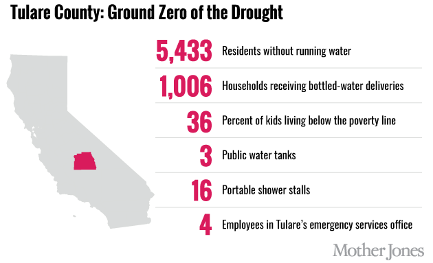 tulare county drought chart